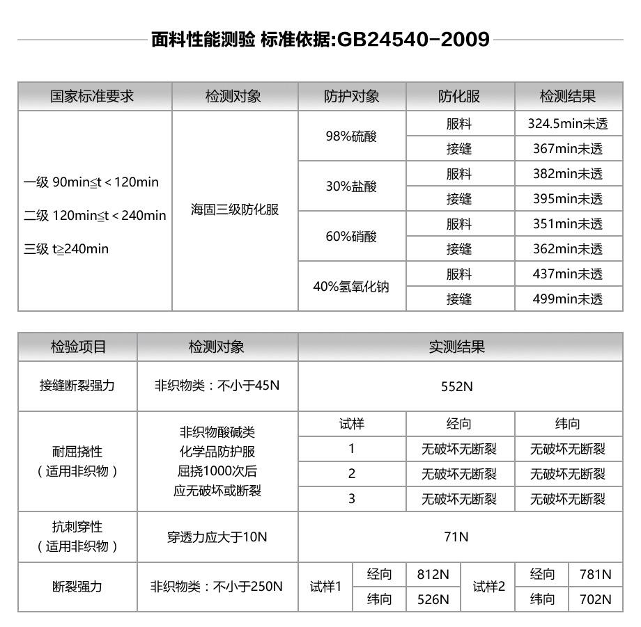 海固3np防化服展示
